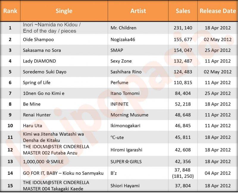 Oricon Charts
