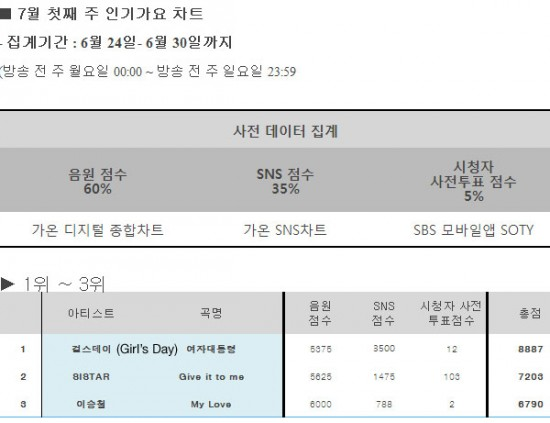 "Girl's Day Won During the Cancelled Episode of ""Inkigayo"""
